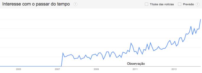 Fonte: Google Trends/maio14